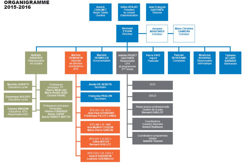 2015-2016-organigramme
